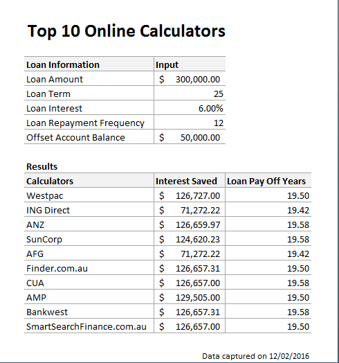 10-Home-Loan-Offset-Calculators-Results