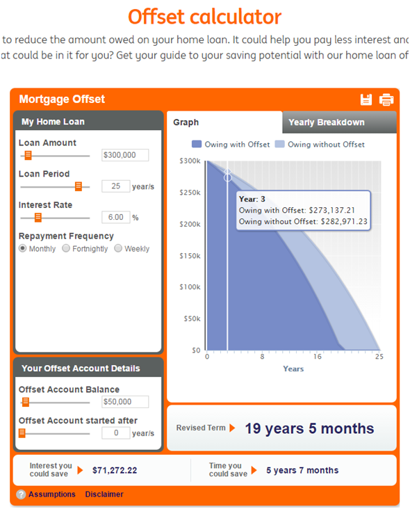 Westpac Investment Property Loan Calculator